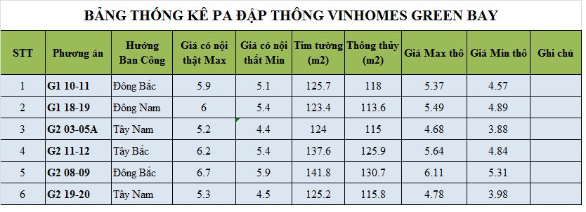 Bảng giá các căn hộ ghép căn, đập thông tòa G1, G2 Vinhomes Green Bay